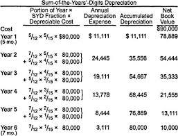 Fixed Asset Depreciation Calculator Depreciation Of Operating Assets
