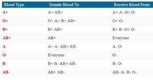 Blood Transfusion Chart Compatibility Blood Type Chart Facts And Information On Blood Group Types