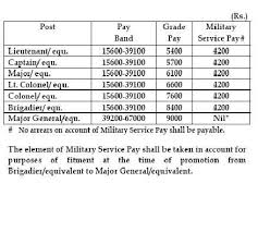 2008 Army Pay Chart Sixth Cpc Report Vii Army Pay Scales 1 Cursing The