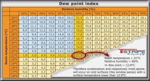 Dew Point Versus Humidity Chart Dew Point Table Moist Windows Preventing Condensation