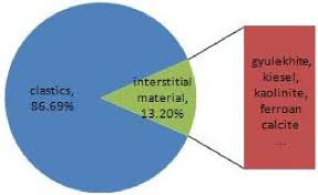 The Pie Chart Of Rock Composition Download Scientific Diagram