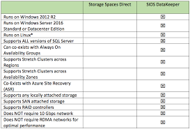 sql server 2016 editions comparison chart storage spaces direct s2d for sql server failover cluster