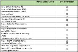 Sql Server 2016 Editions Comparison Chart Storage Spaces Direct S2d For Sql Server Failover Cluster