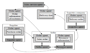 Supply Chain Flow Chart Information Flow Chart In Supply Chain Management Download