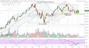 Where, Why, and When AMZN Stock Can Be ...