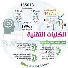 ضم الكليات التقنية للجامعات.. الحلم المرتقب - أخبار السعودية