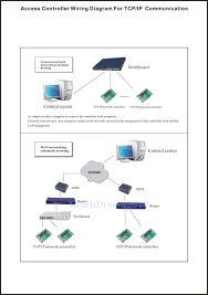 wiring diagram access control device wiring diagram access Alphabet Board AAC new 4 door network access control controller board 110v~240v, wiring diagram
