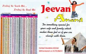 Jeevan Anand Policy Chart Jeevan Anand Be Secure So Insure