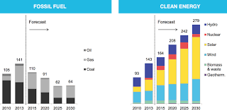 Clean Energy Is Growing Fast But Its Not Yet Winning The