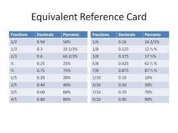 Decimals Equivalent To Fractions Chart Fraction Decimal Percent Chart Math Classroom Homeschool