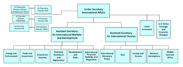 Us Treasury Org Chart Organizational Structure Small Online Charts Collection