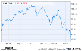 Caterpillar Stock Price Chart Caterpillar Cat Stock Slumps In Pre Market Trading Today