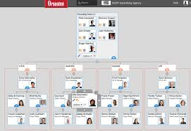 Angular Org Chart Adding Faces To The Chart If Not Too Many Organizational