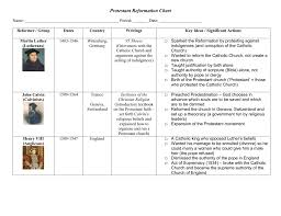 Religious Reformers Chart