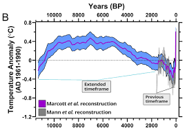 Global Temperature Chart 10000 Years Were Screwed 11 000 Years Worth Of Climate Data Prove It