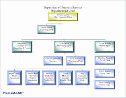 Service Department Flow Chart Sample Organizational Chart Accounting Department Www