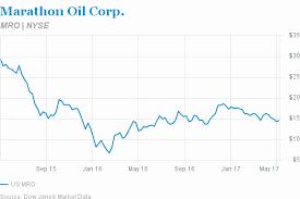Marathon Oil Stock Quote Interesting Marathon Oil Stock Quote Best Quote 48