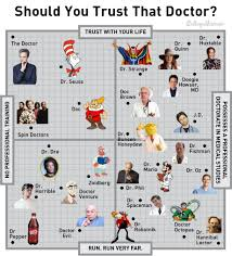 News Credibility Chart Chart Credibility Rankings Of Doctors Found In Pop Culture