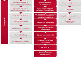 👍 Организация работы с vip клиентами банка Организация работы с vip клиентами банка