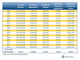 Social Security Disability Benefits Pay Chart Producer Council For Disability Awareness Prevention