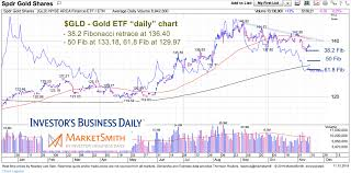 Is Gold Ready To Reverse Higher Again See It Market