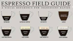 Coffee Beverage Chart 12 Illuminating Coffee Charts