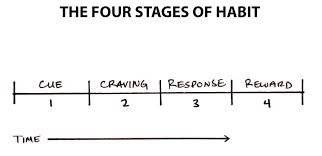 The 3 R's of Habit Change: How To Start New Habits That Actually Stick