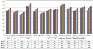 Курсовая работа Рынок инвестиции и его особенности ru Степень износа оборудования в основных отраслях российской экономики