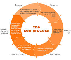 Seo Process Chart The New Seo Process Quit Being Kanye Moz