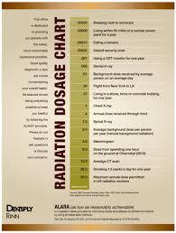 Dental Radiation Dose Chart Radiation Chart