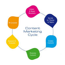 Content Marketing Strategy 6 Phases Of An Effective B2b Content Marketing Strategy