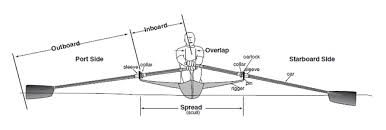 Concept 2 Rigging Chart Setting Inboard For Sculls And Sweeps Concept2