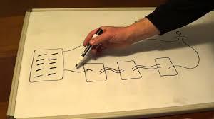 three way dimmer wiring diagram images wiring a 4 way switch 4 way switch diagram four way switch wiring