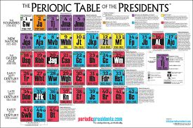 The Periodic Table of the Presidents - The Periodic Table of the ...