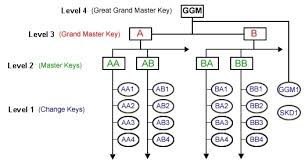 The Add Key Numbers And Cylinders Wizard