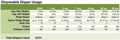 Diaper Size And Usage Chart Very Helpful Disposable