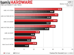 Toms Hardware Graphics Card Hierarchy Ifdc Info
