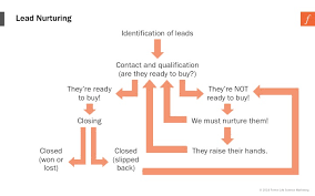 Lead Nurturing The Secrets To Effective Lead Nurturing In The Life Sciences Part 1