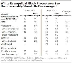 section religious belief and views of homosexuality pew  across most demographic subgroups including most religious groups the percentage saying homosexuality should be accepted has increased over the past