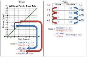 Determining Slopes From Equations Graphs And Tables