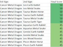 Cancer Metal Dragon Chinese And Western Astrology
