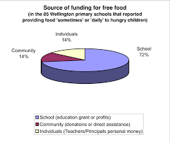 School Funding Chart Pie Chart Showing The Source Of Funding For Free Food In