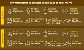 Mcdonalds Calorie Chart This Is How Much Exercise It Takes To Burn Off A Mcdonalds