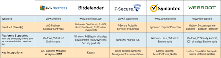 Product Comparison Endpoint Security Solutions