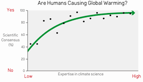 my view on climate change bart verheggen s weblog on climate scientific consensus on human caused climate change vs expertise in climate science