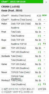 Crush Got An All Kill With Oasis Topped All Korean Music