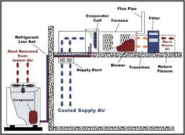 central air conditioner diagram. the components of a typical southern hvac system located horizontally in attic. central air conditioner diagram
