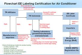 Air Conditioning Flow Chart Energy Efficiency Labeling For Air Conditioning And Future