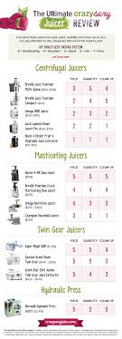 Vegetable Juicer Comparison Chart Best Juicer To Buy A Crazy Sexy Review Juicer Buying Guide