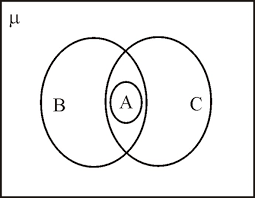 Venn Diagram Of Relationships Solved Use A Venn Diagram To Illustrate The Relationships A
